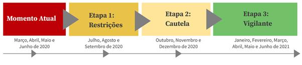 Grupo Tiradentes apresenta plano de reabertura de seus campi